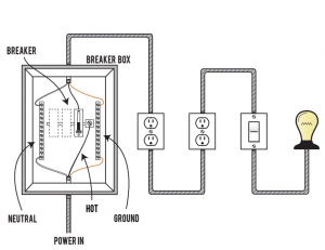 Tiny House Electrical Wiring: Breaker