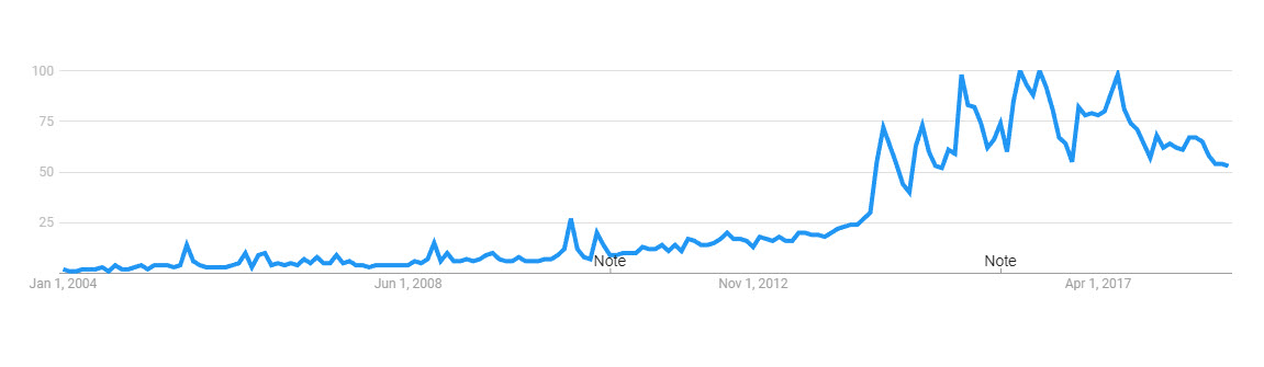 Tiny House Search Trend